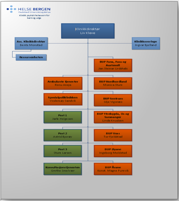 Organisasjonskart PBU Haukeland Universitetssjukehus